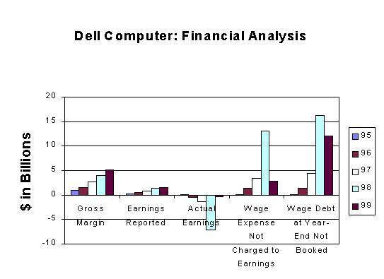 dell company analysis
